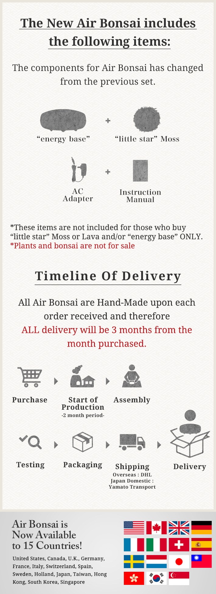 Timeline Of Delivery